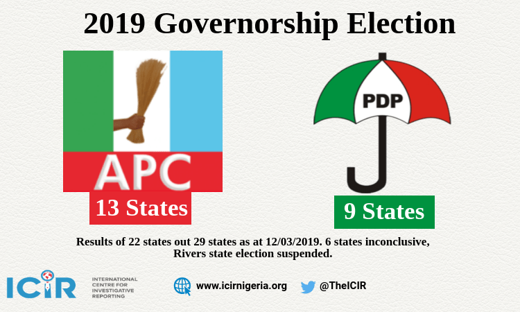 13 states to APC, nine to PDP — results of governorship election so far